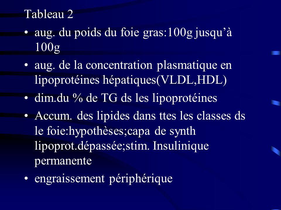 Tableau 2 aug. du poids du foie gras:100g jusquà 100g aug. de la concentration plasmatique en lipoprotéines hépatiques(VLDL,HDL) dim.du % de TG ds les