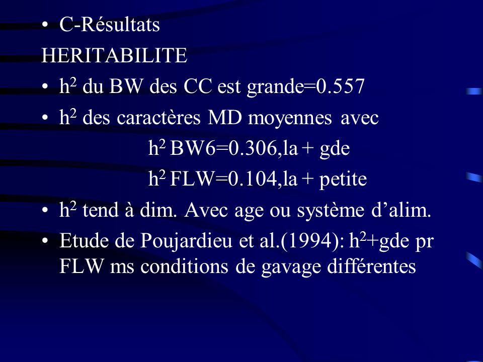 C-Résultats HERITABILITE h 2 du BW des CC est grande=0.557 h 2 des caractères MD moyennes avec h 2 BW6=0.306,la + gde h 2 FLW=0.104,la + petite h 2 te