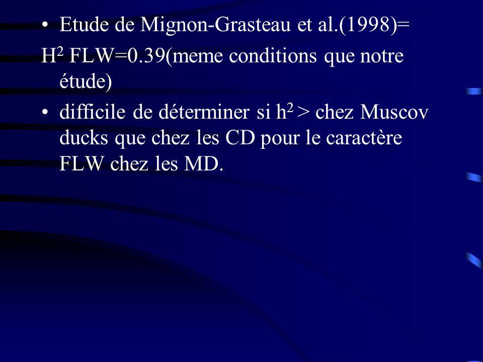 Etude de Mignon-Grasteau et al.(1998)= H 2 FLW=0.39(meme conditions que notre étude) difficile de déterminer si h 2 > chez Muscov ducks que chez les C