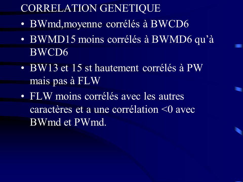 CORRELATION GENETIQUE BWmd,moyenne corrélés à BWCD6 BWMD15 moins corrélés à BWMD6 quà BWCD6 BW13 et 15 st hautement corrélés à PW mais pas à FLW FLW m