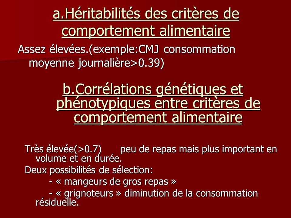 a.Héritabilités des critères de comportement alimentaire Assez élevées.(exemple:CMJ consommation moyenne journalière>0.39) b.Corrélations génétiques et phénotypiques entre critères de comportement alimentaire Très élevée(>0.7) peu de repas mais plus important en volume et en durée.