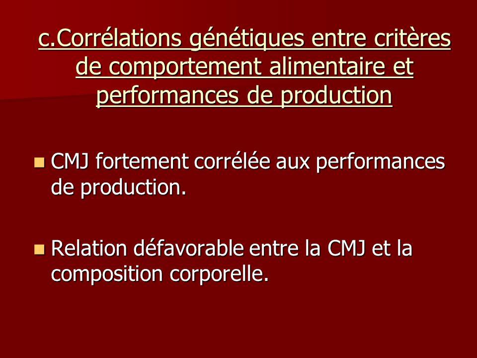 c.Corrélations génétiques entre critères de comportement alimentaire et performances de production CMJ fortement corrélée aux performances de production.