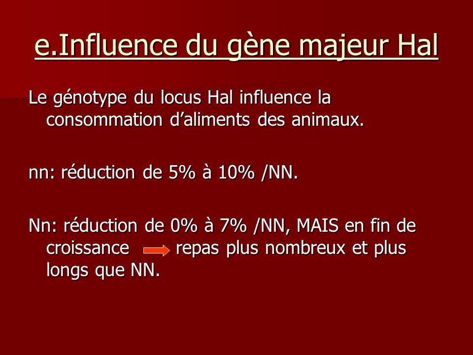 e.Influence du gène majeur Hal Le génotype du locus Hal influence la consommation daliments des animaux. nn: réduction de 5% à 10% /NN. Nn: réduction