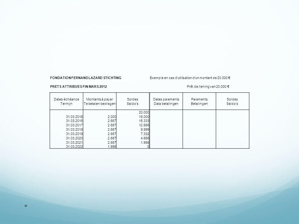 FONDATION FERNAND LAZARD STICHTINGExemple en cas d utilisation d un montant de 20.000 PRETS ATTRIBUES FIN MARS 2012Prêt de /lening van20.000 Dates échéanceMontants à payerSoldesDates paiementsPaiementsSoldes TermijnTe betalen bedragenSaldo sData betalingenBetalingenSaldo s 20.000 31.03.20152.00018.000 31.03.20162.66715.333 31.03.20172.66712.666 31.03.20182.6679.999 31.03.20192.6677.332 31.03.20202.6674.665 31.03.20212.6671.998 31.03.20221.9980