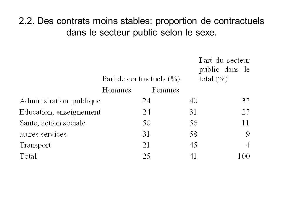 2.2. Des contrats moins stables: proportion de contractuels dans le secteur public selon le sexe.