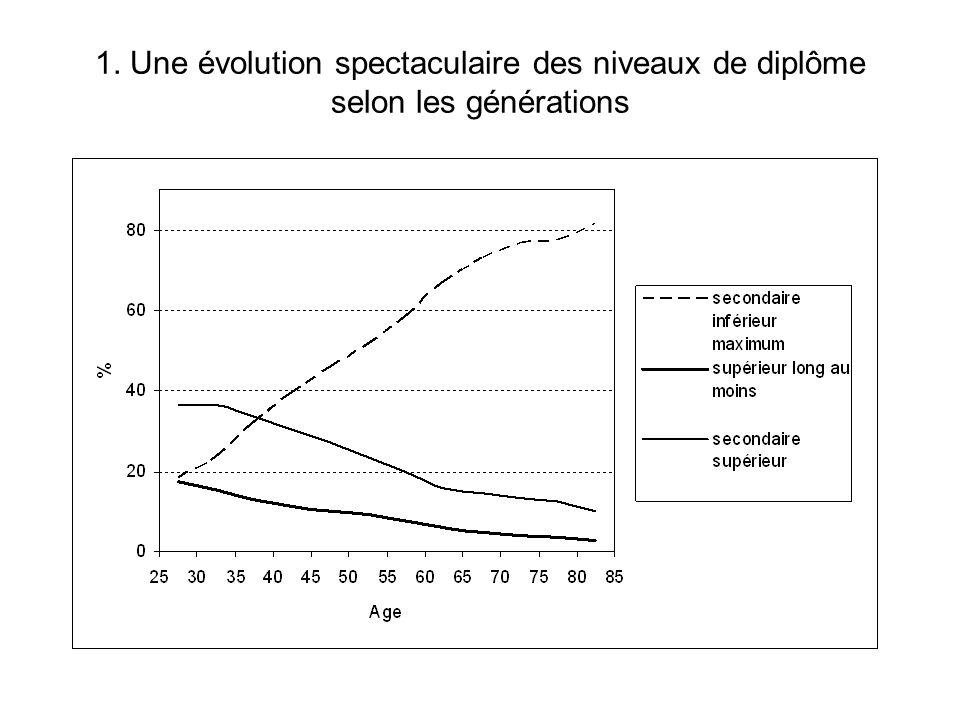 1. Une évolution spectaculaire des niveaux de diplôme selon les générations