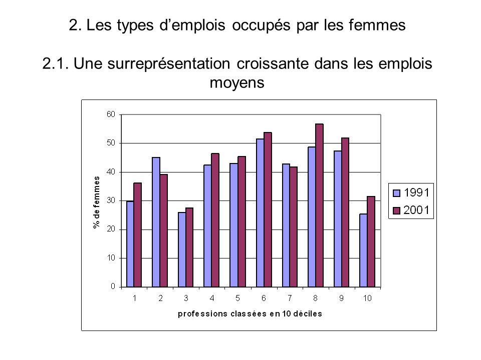 Proportion de femmes parmi professions du décile supérieur