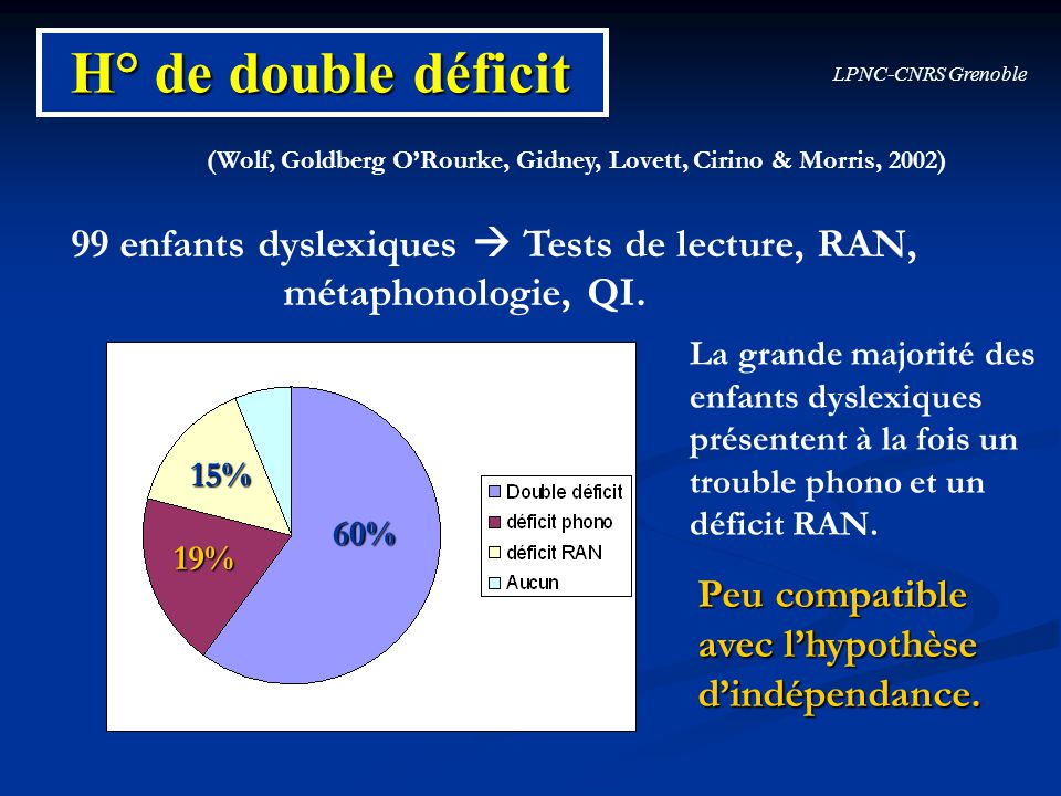LPNC-CNRS Grenoble (Wolf, Goldberg ORourke, Gidney, Lovett, Cirino & Morris, 2002) H° de double déficit 99 enfants dyslexiques Tests de lecture, RAN,