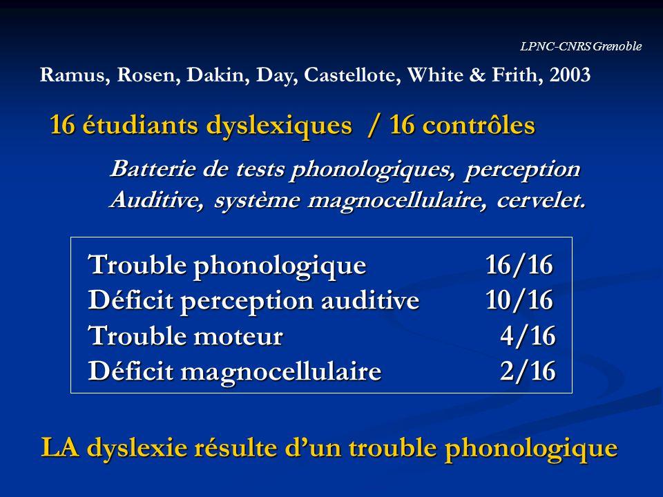 LPNC-CNRS Grenoble Ramus, Rosen, Dakin, Day, Castellote, White & Frith, 2003 16 étudiants dyslexiques / 16 contrôles Batterie de tests phonologiques,