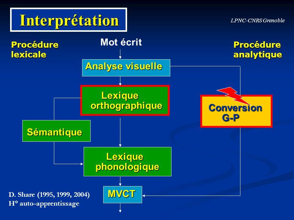LPNC-CNRS Grenoble Interprétation Analyse visuelle Lexique Lexiqueorthographique phonologique MVCT Conversion Conversion G-P G-P Sémantique Mot écrit