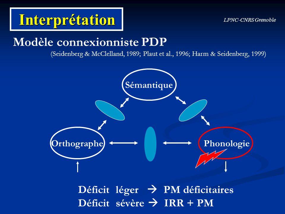 LPNC-CNRS Grenoble Interprétation OrthographePhonologie Sémantique Déficit léger PM déficitaires Déficit sévère IRR + PM Modèle connexionniste PDP (Se