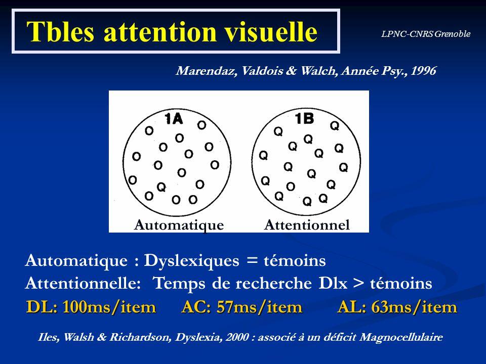 LPNC-CNRS Grenoble Tbles attention visuelle Marendaz, Valdois & Walch, Année Psy., 1996 Automatique Attentionnel Automatique : Dyslexiques = témoins A