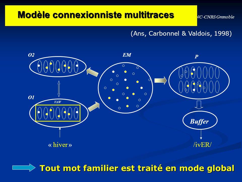 LPNC-CNRS Grenoble O1 O2EM P « hiver » VAW Buffer /ivER/ Modèle connexionniste multitraces Modèle connexionniste multitraces Tout mot familier est tra