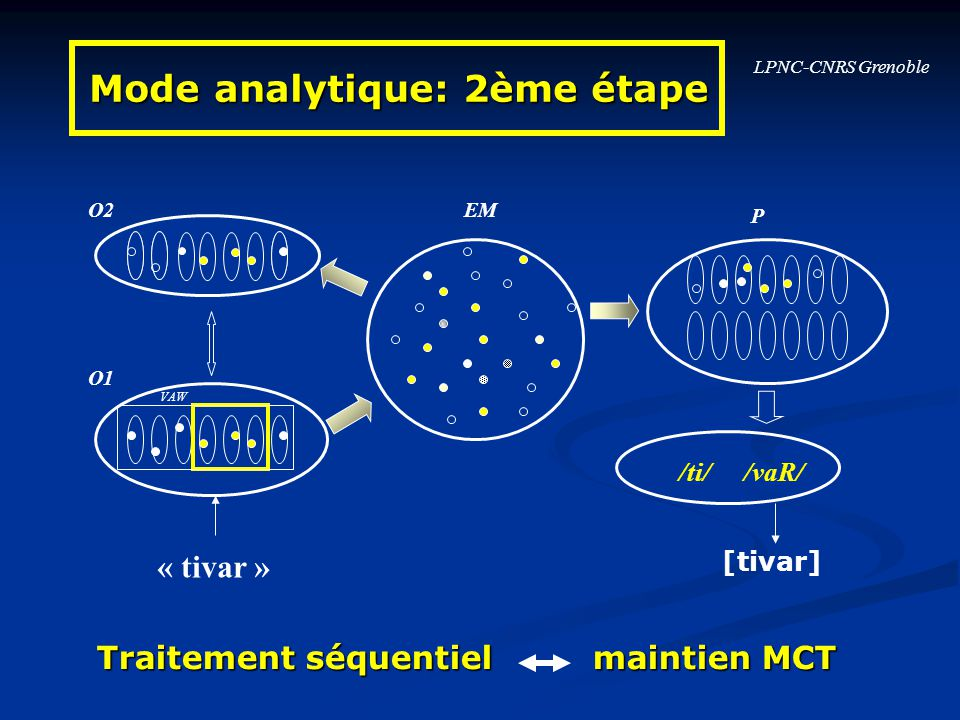 LPNC-CNRS Grenoble O1 O2EM P « tivar » VAW /vaR/ Mode analytique: 2ème étape Traitement séquentiel maintien MCT /ti/ [tivar]