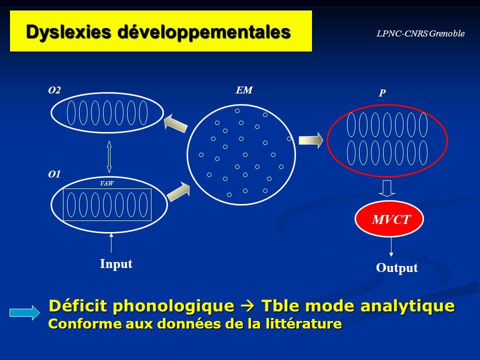 LPNC-CNRS Grenoble O1 O2EM P Input VAW MVCT Output Dyslexies développementales Dyslexies développementales Déficit phonologique Tble mode analytique C