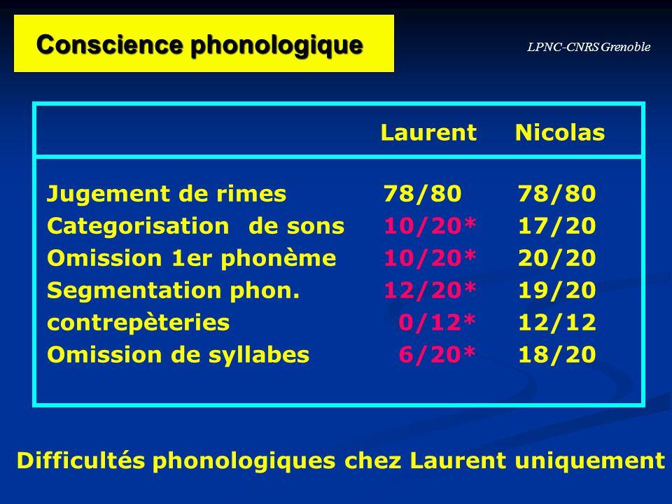 LPNC-CNRS Grenoble Jugement de rimes78/8078/80 Categorisationde sons10/20*17/20 Omission 1er phonème10/20*20/20 Segmentation phon.12/20*19/20 contrepè