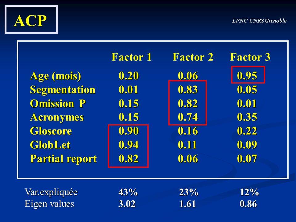LPNC-CNRS Grenoble ACP Age (mois)0.200.060.95 Segmentation0.010.830.05 Omission P0.150.820.01 Acronymes0.150.740.35 Gloscore0.900.160.22 GlobLet0.940.