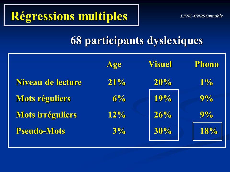 LPNC-CNRS Grenoble Régressions multiples Mots réguliers 6%19%9% Mots irréguliers12%26%9% Niveau de lecture 21%20%1% Pseudo-Mots 3%30%18% AgeVisuelPhon