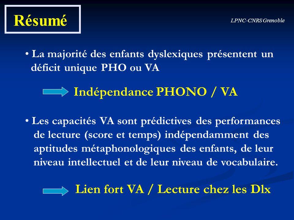 LPNC-CNRS Grenoble Résumé La majorité des enfants dyslexiques présentent un déficit unique PHO ou VA Indépendance PHONO / VA Les capacités VA sont pré