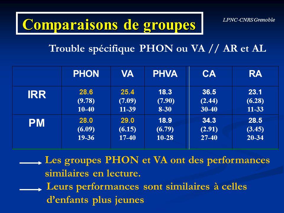 LPNC-CNRS Grenoble Comparaisons de groupes PHONVAPHVACARA IRR 28.6 (9.78) 10-40 25.4 (7.09) 11-39 18.3 (7.90) 8-30 36.5 (2.44) 30-40 23.1 (6.28) 11-33