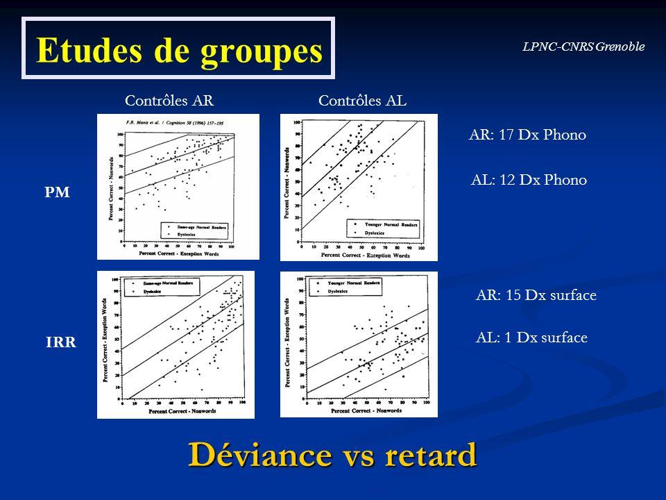 Etudes de groupes Contrôles ARContrôles AL AR: 17 Dx Phono AL: 12 Dx Phono AR: 15 Dx surface AL: 1 Dx surface PM IRR Déviance vs retard