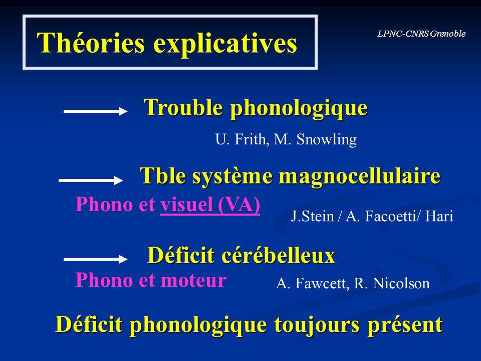LPNC-CNRS Grenoble Théories explicatives Trouble phonologique Tble système magnocellulaire Déficit cérébelleux U. Frith, M. Snowling J.Stein / A. Faco