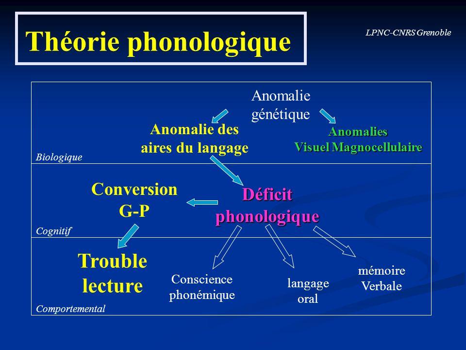 LPNC-CNRS Grenoble Théorie phonologique Biologique Cognitif Comportemental Conversion G-P Déficitphonologique Trouble lecture Conscience phonémique la