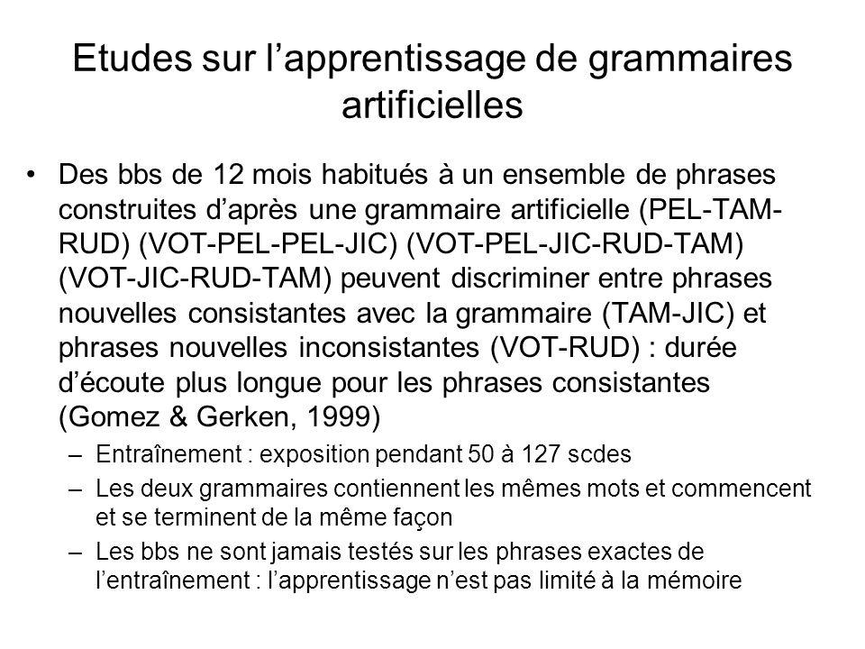 Lapprentissage de « règles » (Marcus et al., 1999) bbs de 7 mois familiarisés pendant 2 minutes : 3 répétitions de chacun des 16 mots répondant à la grammaire –ABA : « ga ti ga », « li na li » –ABB : « ga ti ti » et « li na na » –Phase test : 12 phrases composés de mots entièrement nouveaux « wo fe wo » ou « wo fe fe » ½ essais consistants avec la grammaire de familiarisation ½ essais inconsistants 15 bbs/16 préfèrent écouter les phrases inconsistantes : regard prolongé vers la lumière durant la présentation de ces phrases Exp Temps écoute moyen (s) ConsisIncons 1 6.3 (0.65) 9.0 (0.54) 2 5.6 (0.47) 7.35 (0.68) 3 6.4 (0.38) 8.5 (0.5)