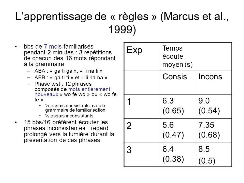 Lapprentissage de « règles » (Marcus et al., 1999) bbs de 7 mois familiarisés pendant 2 minutes : 3 répétitions de chacun des 16 mots répondant à la g