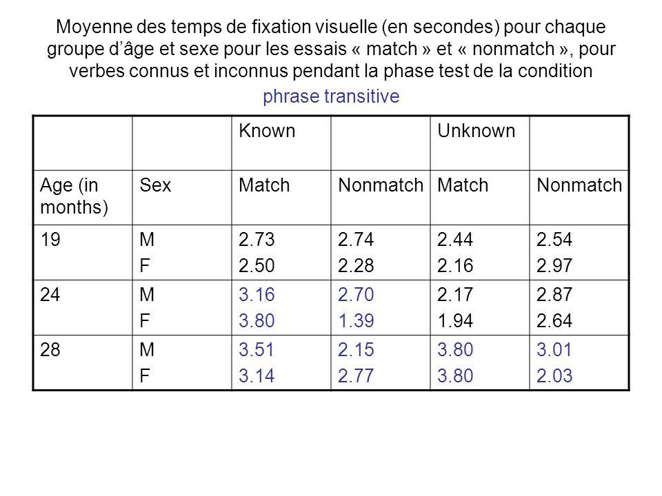 Moyenne des temps de fixation visuelle (en secondes) pour chaque groupe dâge et sexe pour les essais « match » et « nonmatch », pour verbes connus et