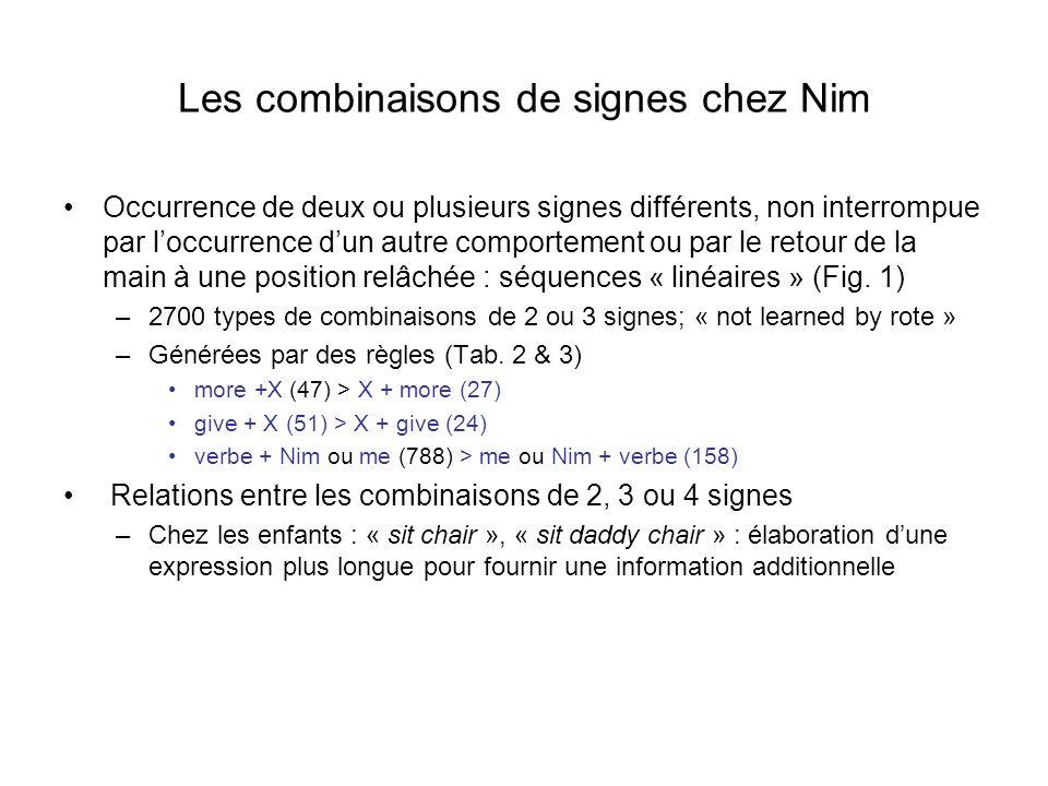 Les combinaisons de signes chez Nim Les combinaisons de 3 signes ne semblent pas des élaborations informatives des combinaisons de 2 signes; idem pour les combinaisons de 4 signes (Table 5) –Le « sujet » des combinaisons de 3 signes est souvent le même que le sujet des combinaisons de 2 signes (Table 4) –18 des 25 combinaisons les plus fréquentes de 2 signes se retrouvent dans les 25 combinaisons les + fréquentes de 3 signes, virtuellement dans le même ordre –Play me et play me Nim (ajout dun nom redondant); eat Nim eat (répétition) Chez les enfants, la répétition dun mot, ou dune séquence de mots, est rare