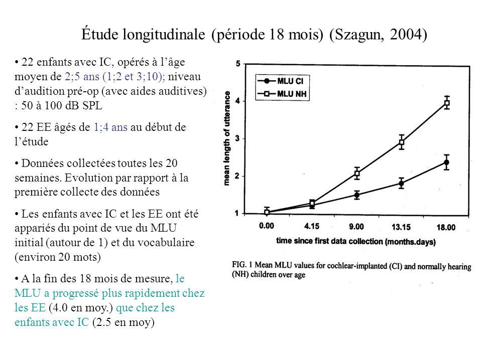 Étude longitudinale (période 18 mois) (Szagun, 2004) 22 enfants avec IC, opérés à lâge moyen de 2;5 ans (1;2 et 3;10); niveau daudition pré-op (avec a