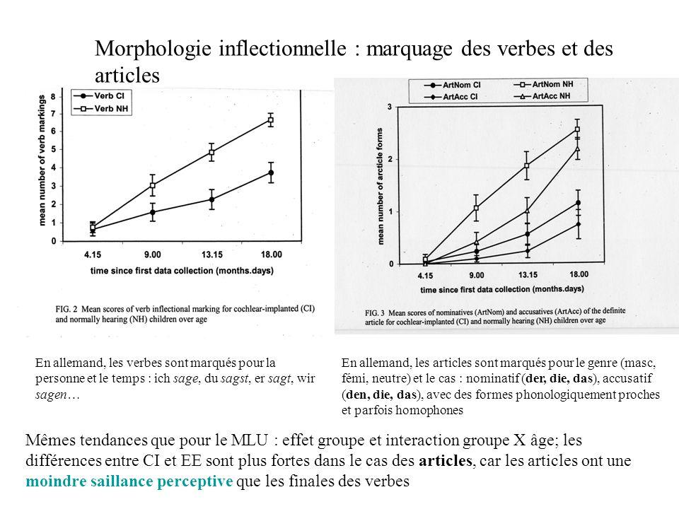 Morphologie inflectionnelle : marquage des verbes et des articles Mêmes tendances que pour le MLU : effet groupe et interaction groupe X âge; les diff