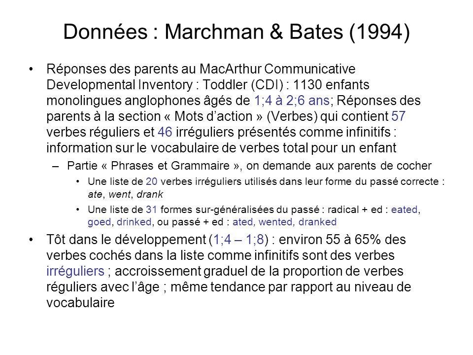 Données : Marchman & Bates (1994) Réponses des parents au MacArthur Communicative Developmental Inventory : Toddler (CDI) : 1130 enfants monolingues a