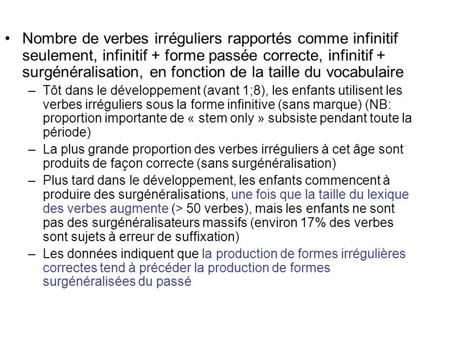 Nombre de verbes irréguliers rapportés comme infinitif seulement, infinitif + forme passée correcte, infinitif + surgénéralisation, en fonction de la