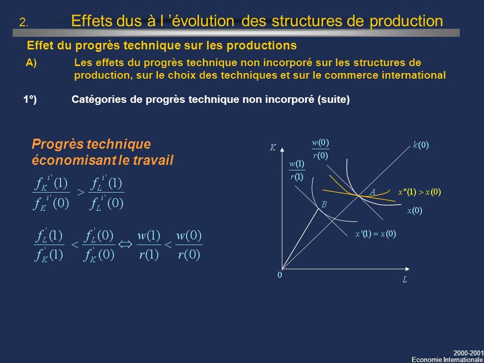 2000-2001 Economie Internationale 2. Effets dus à l évolution des structures de production 1°) Catégories de progrès technique non incorporé (suite) P