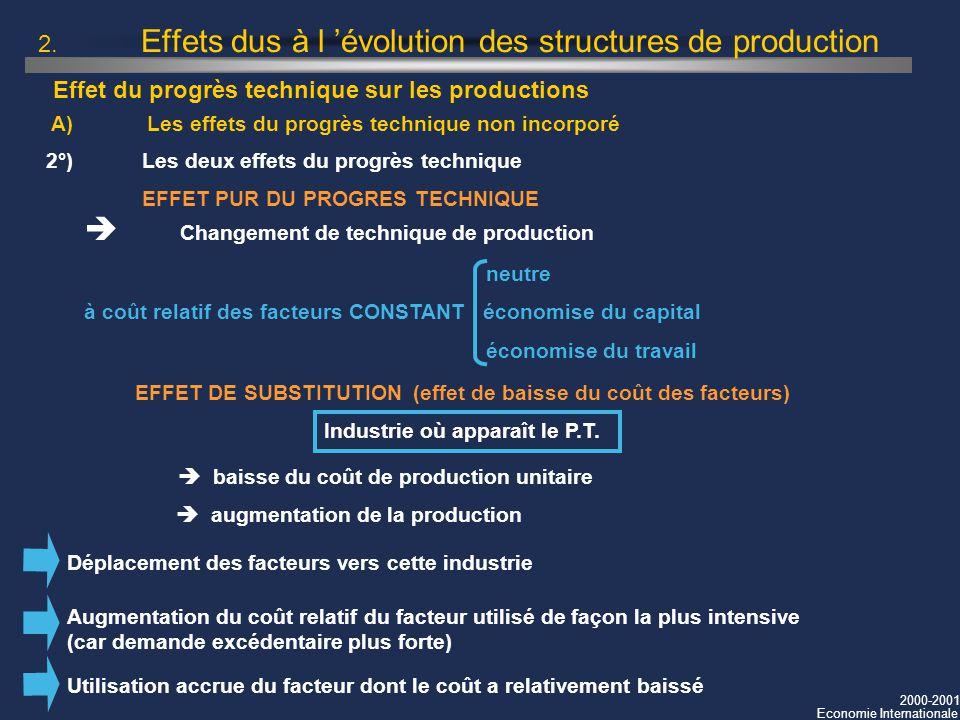2000-2001 Economie Internationale 2. Effets dus à l évolution des structures de production 2°) Les deux effets du progrès technique EFFET PUR DU PROGR