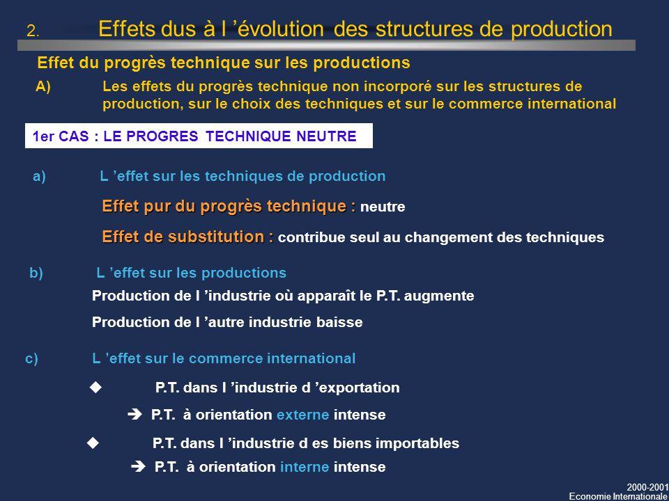 2000-2001 Economie Internationale 2. Effets dus à l évolution des structures de production 1er CAS : LE PROGRES TECHNIQUE NEUTRE a)L effet sur les tec