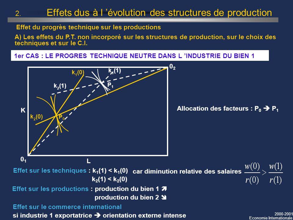 2000-2001 Economie Internationale 2. Effets dus à l évolution des structures de production 1er CAS : LE PROGRES TECHNIQUE NEUTRE DANS L INDUSTRIE DU B