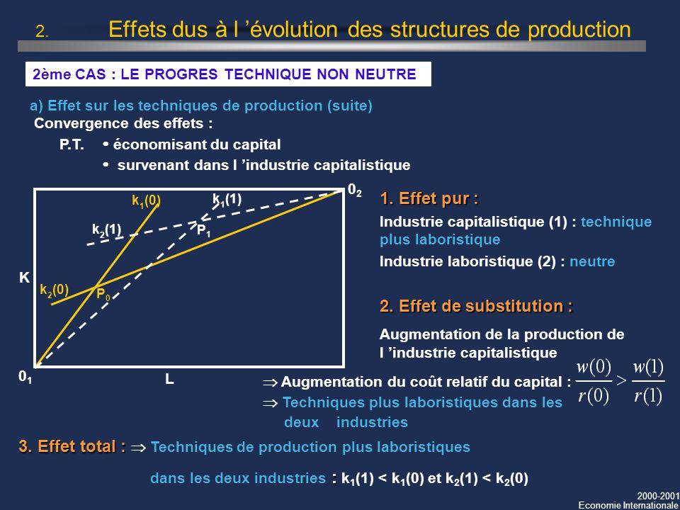 2000-2001 Economie Internationale 2. Effets dus à l évolution des structures de production 2ème CAS : LE PROGRES TECHNIQUE NON NEUTRE a) Effet sur les