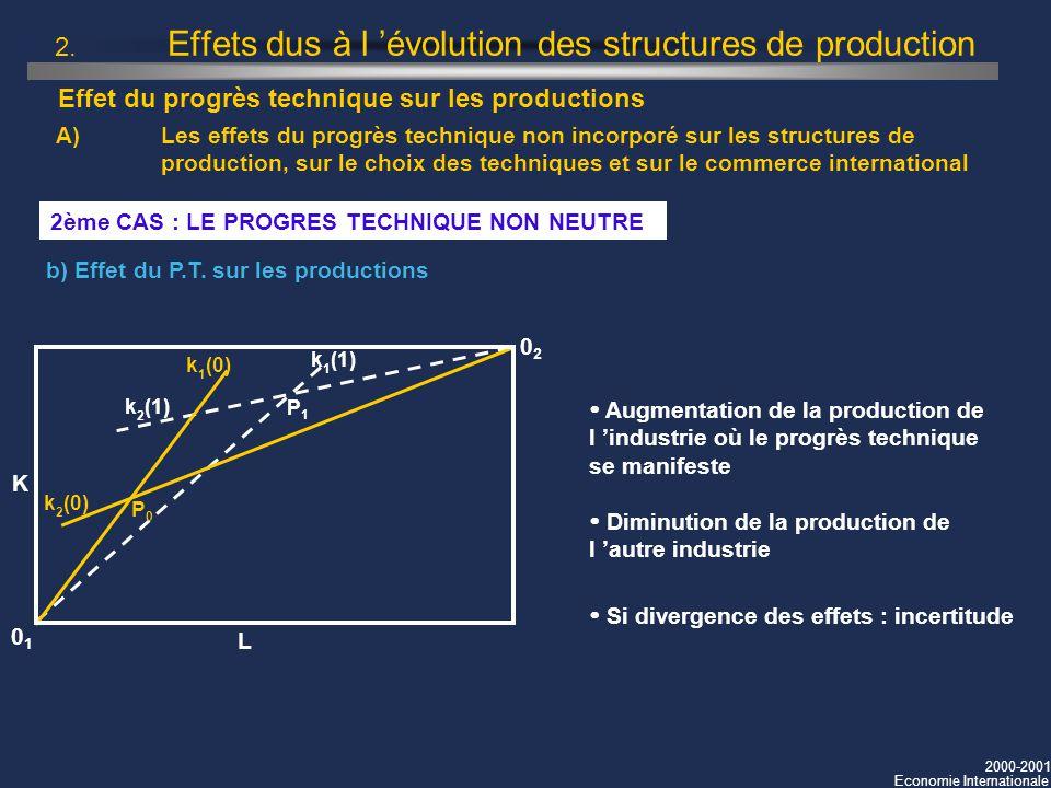 2000-2001 Economie Internationale 2. Effets dus à l évolution des structures de production 2ème CAS : LE PROGRES TECHNIQUE NON NEUTRE b) Effet du P.T.