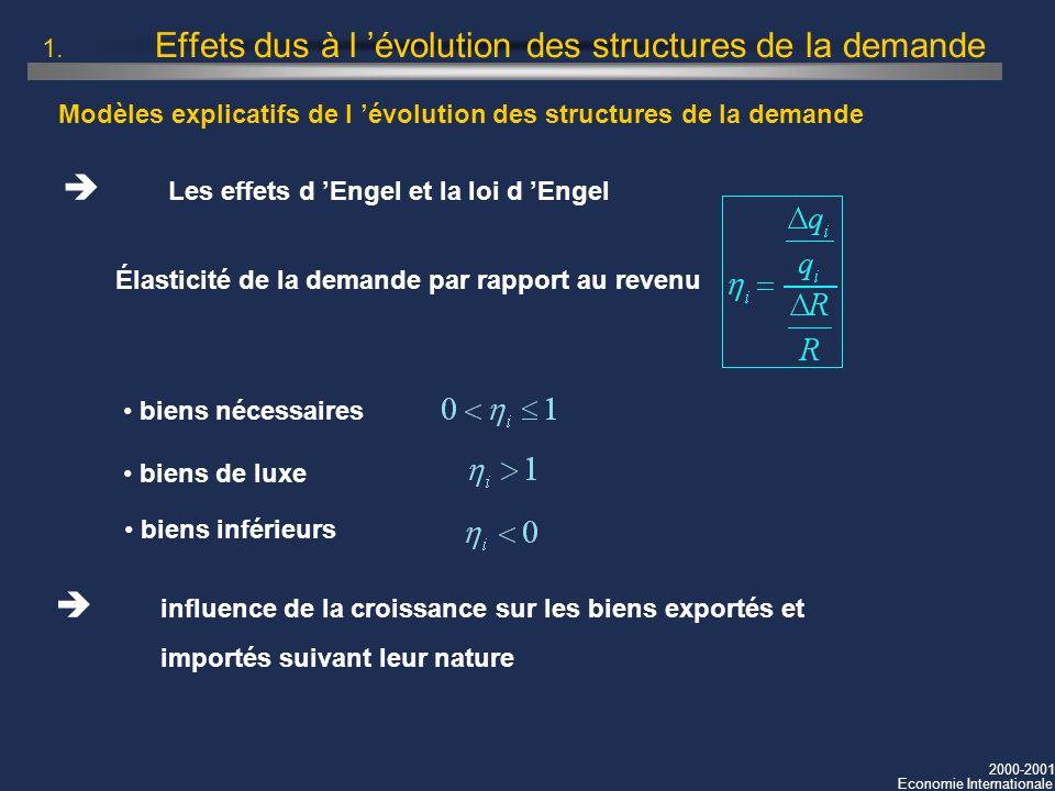 2000-2001 Economie Internationale Modèles explicatifs de l évolution des structures de la demande 1. Effets dus à l évolution des structures de la dem