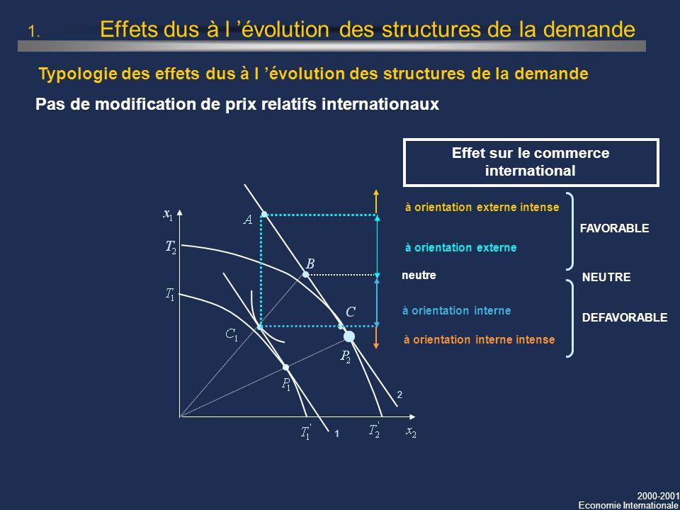 2000-2001 Economie Internationale Typologie des effets dus à l évolution des structures de la demande 1. Effets dus à l évolution des structures de la