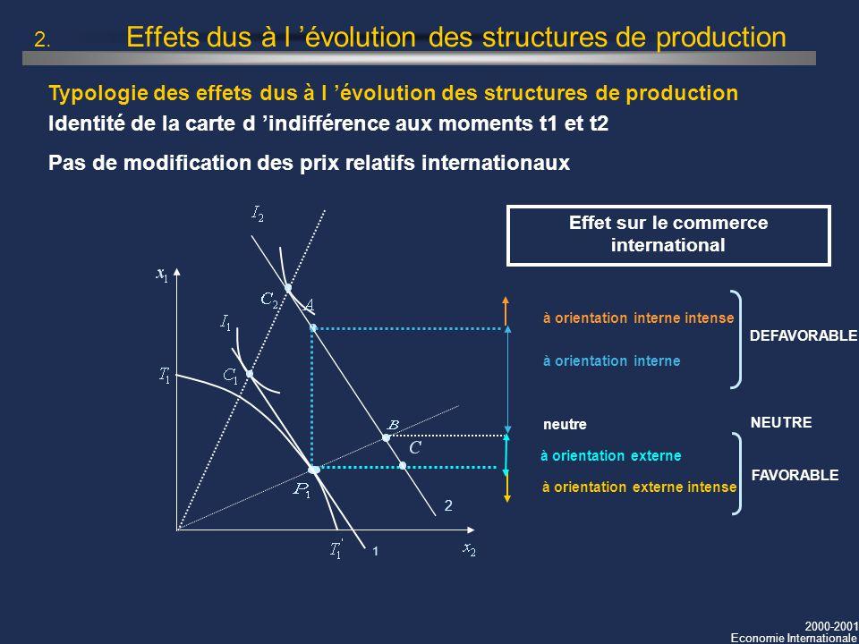 2000-2001 Economie Internationale Typologie des effets dus à l évolution des structures de production 2. Effets dus à l évolution des structures de pr
