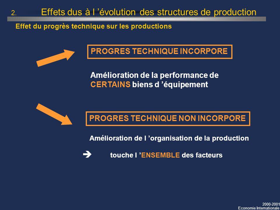 2000-2001 Economie Internationale 2. Effets dus à l évolution des structures de production PROGRES TECHNIQUE INCORPORE Amélioration de la performance