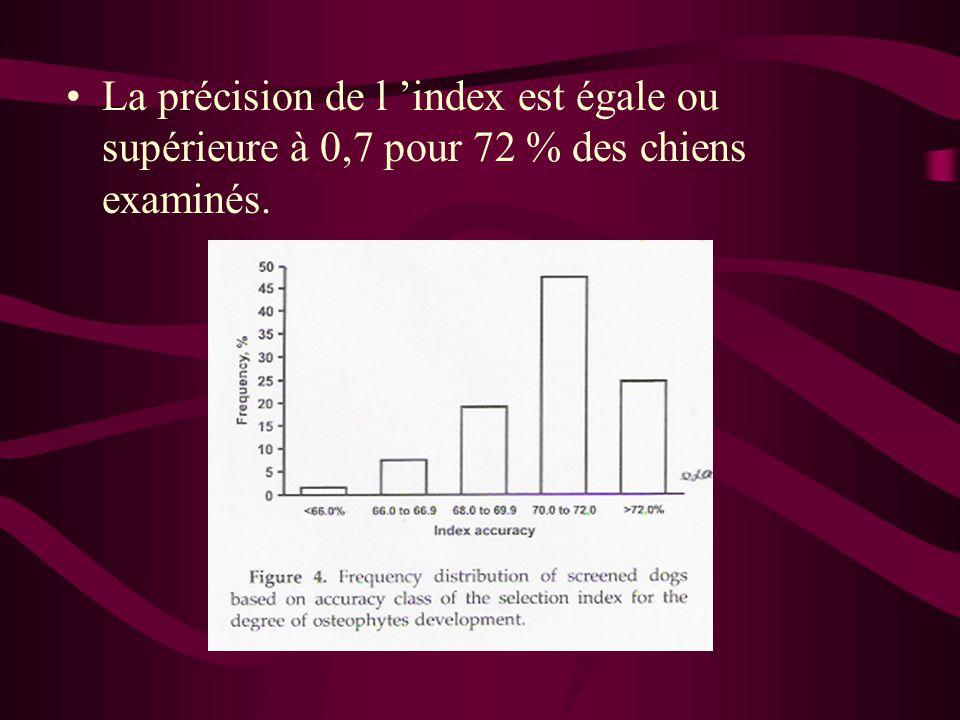 La précision de l index est égale ou supérieure à 0,7 pour 72 % des chiens examinés.