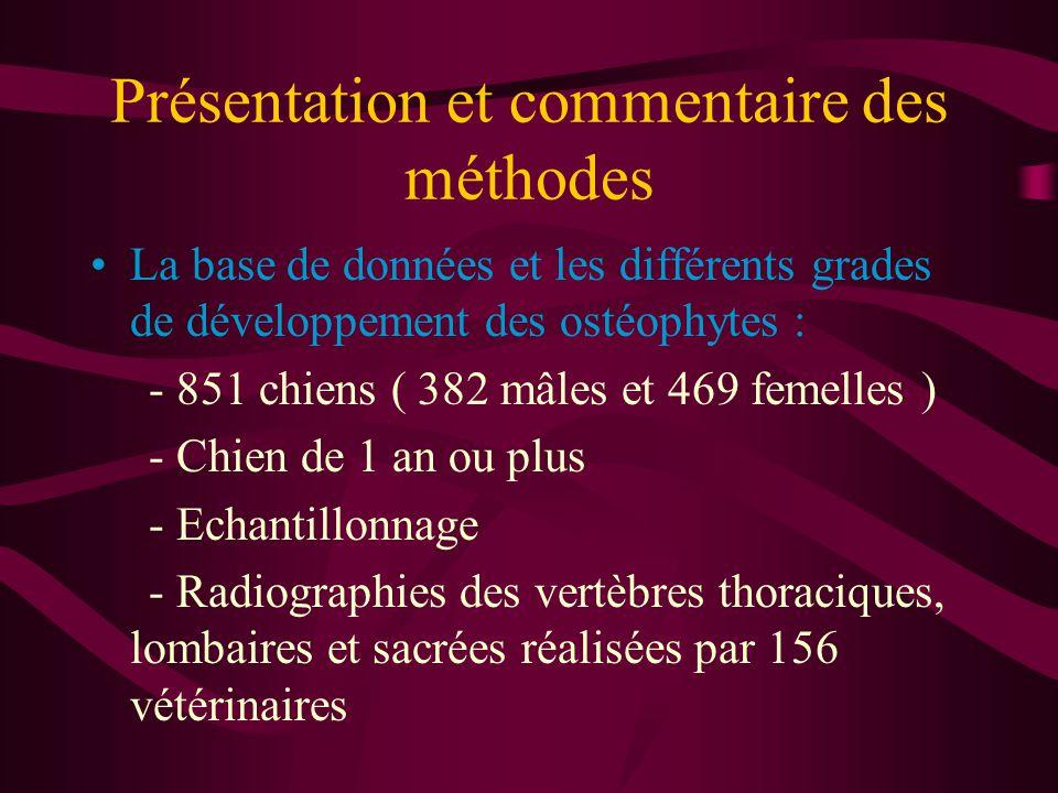 Présentation et commentaire des méthodes La base de données et les différents grades de développement des ostéophytes : - 851 chiens ( 382 mâles et 469 femelles ) - Chien de 1 an ou plus - Echantillonnage - Radiographies des vertèbres thoraciques, lombaires et sacrées réalisées par 156 vétérinaires