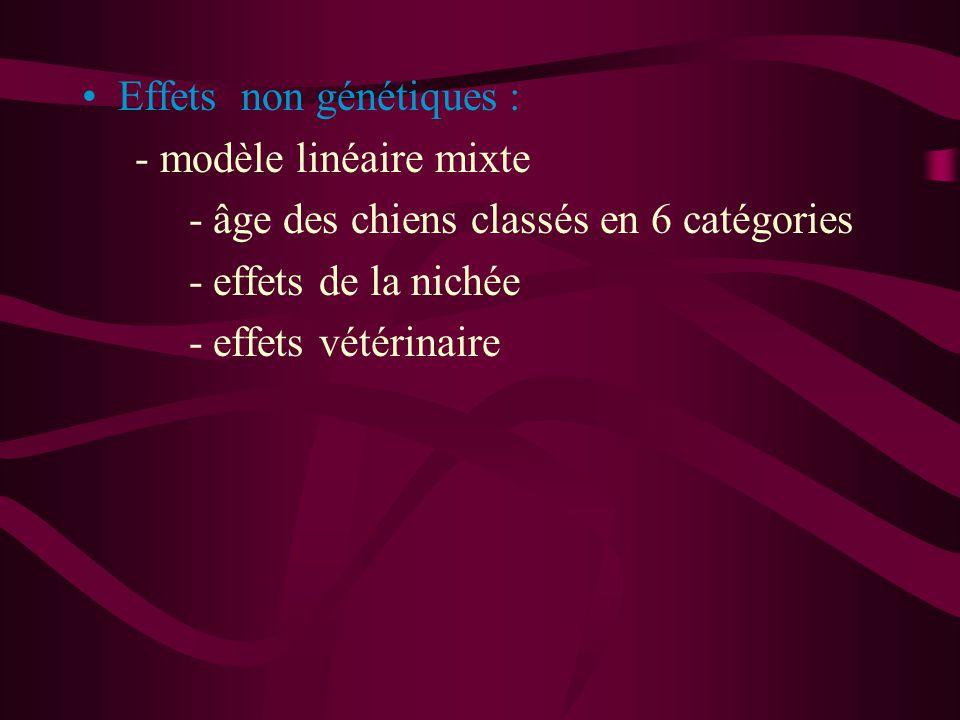 Effets non génétiques : - modèle linéaire mixte - âge des chiens classés en 6 catégories - effets de la nichée - effets vétérinaire