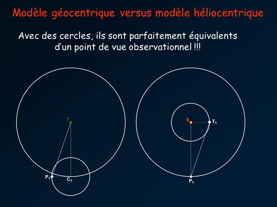 T1T1 S P1P1 P1P1 T C1C1 Modèle géocentrique versus modèle héliocentrique Avec des cercles, ils sont parfaitement équivalents dun point de vue observat