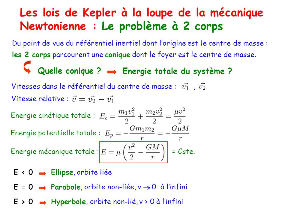 Les lois de Kepler à la loupe de la mécanique Newtonienne : Le problème à 2 corps Du point de vue du référentiel inertiel dont lorigine est le centre
